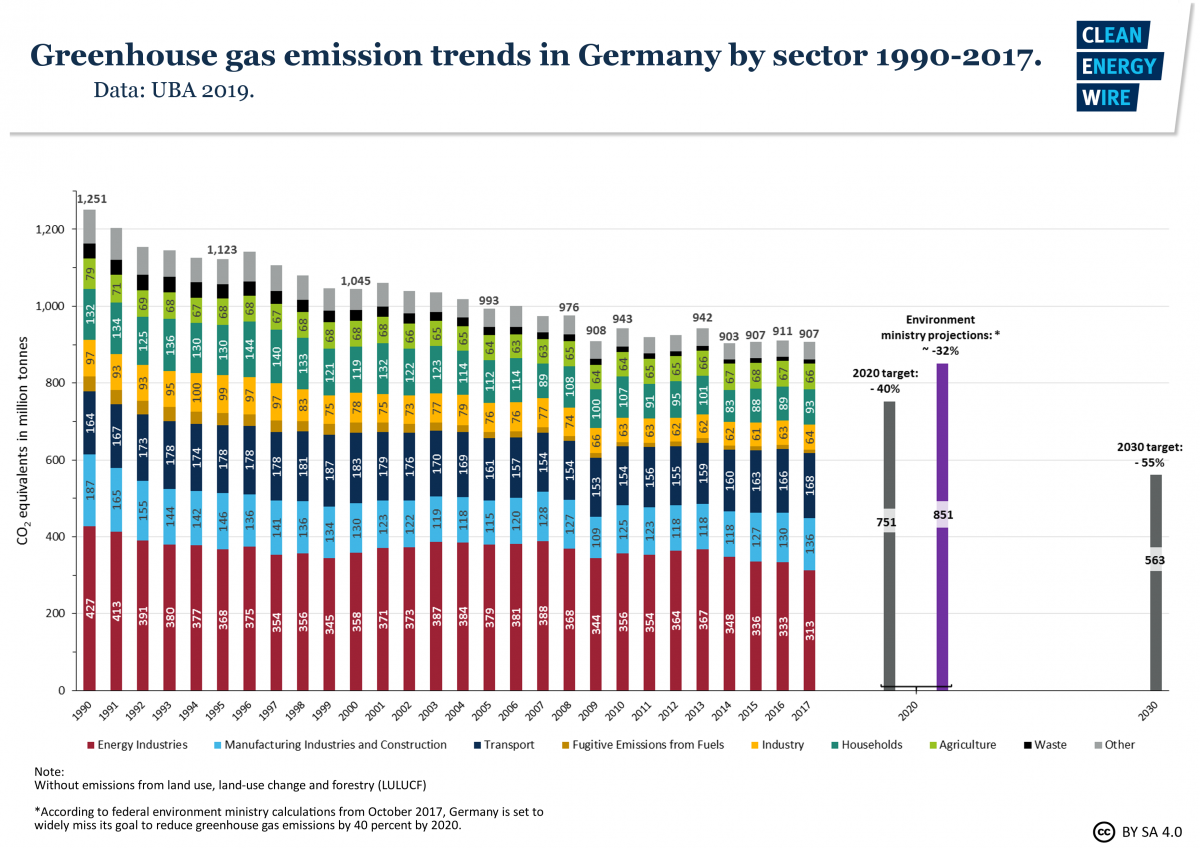 Graph shows Germany's greenhouse gases 1990-2017 by sector. Data source: UBA 2019.